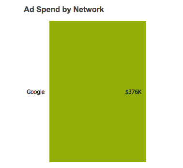 sprout-ad-networks
