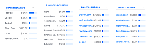 comparison-networks-pubs-channels