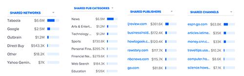 comparison-networks-pubs-channels