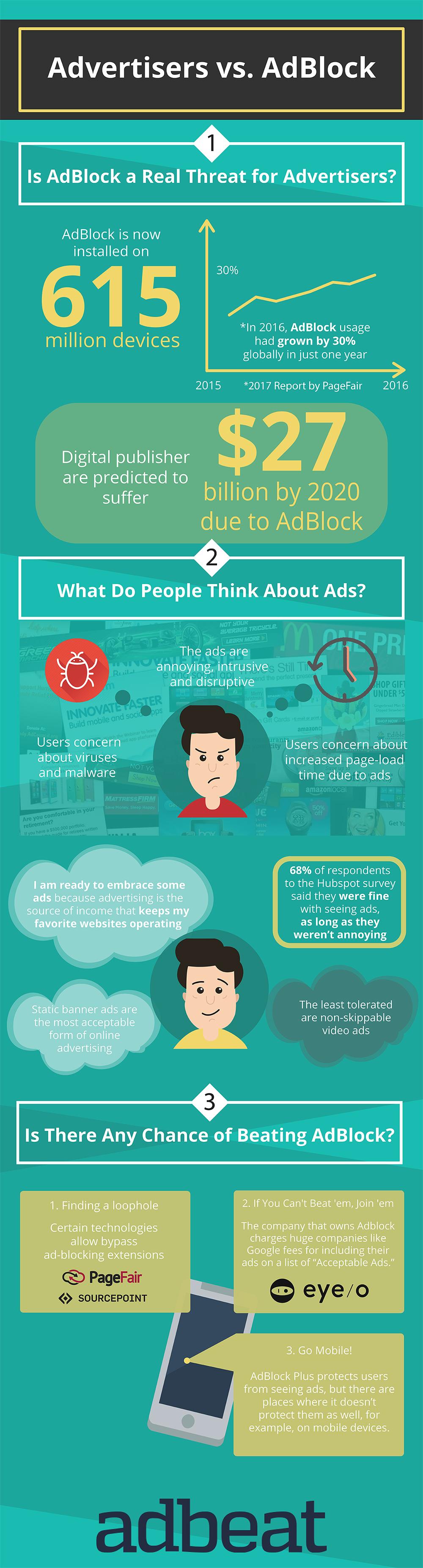 Adblock Infographic