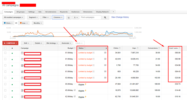 Google adwords statistics