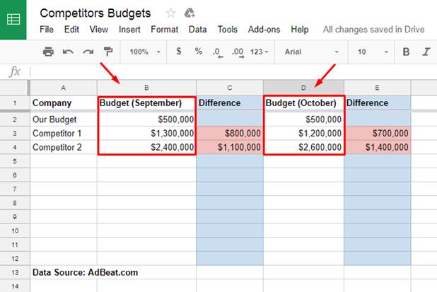 Competitors budget adbeat