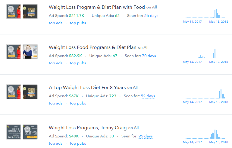 What We Can Learn From How The Top Weight Loss Advertisers Manage