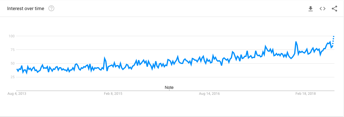 Asian Food Interest Google Trends