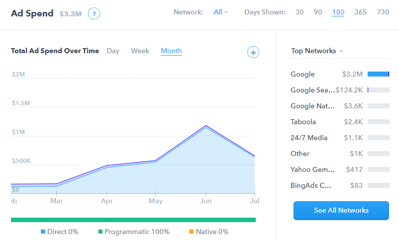 Weebly Ad network and spend