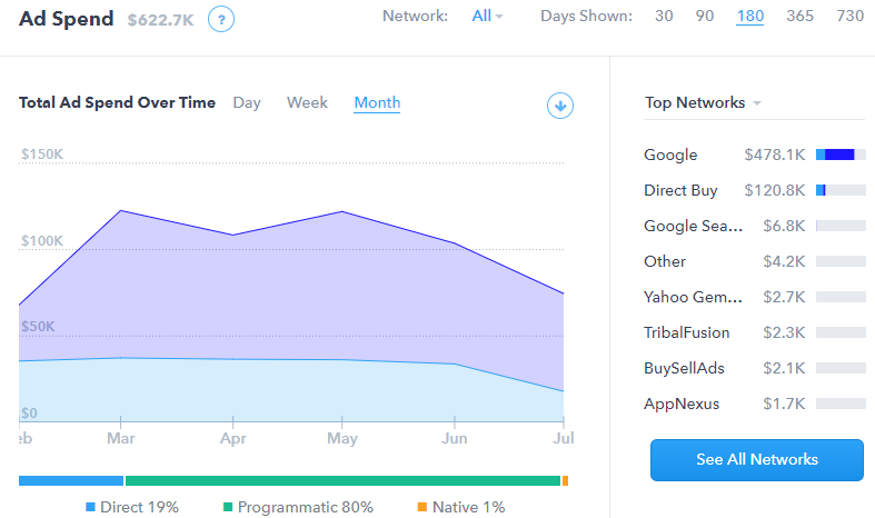 Wix Ad spend and network