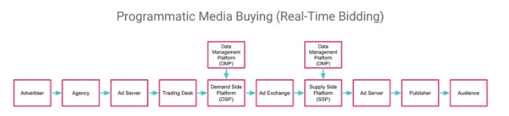 Programmatic Media Buying (how it works)