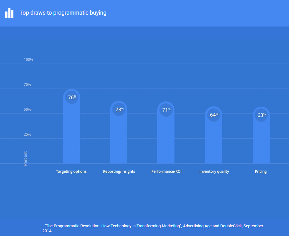 Why people go for programmatic buying