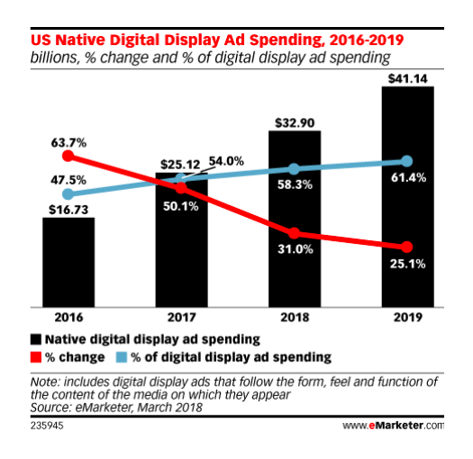 digital ad spend 2016-2019