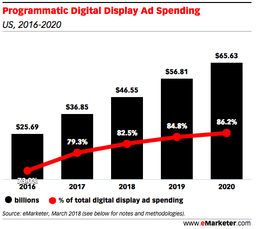Programmatic display ad spend
